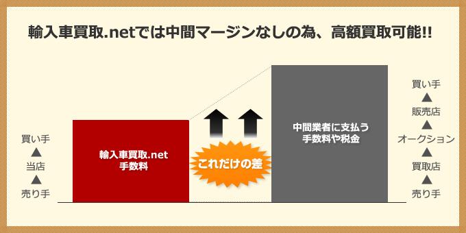 輸入車買取.netでは中間マージンなしの為、高額買取可能!!